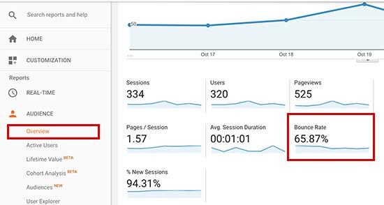 Verificando el porcentaje de rebote en Google Analytics
