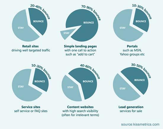 Porcentaje promedio de rebote por industria